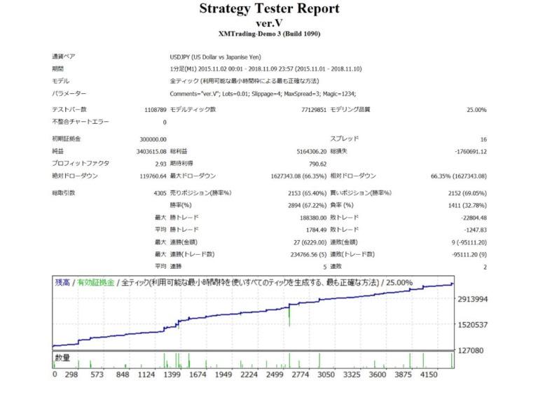 【FX自動売買】LOOP SYSTEM(ループシステム)は詐欺で稼げない?月利や評判まとめてみた!